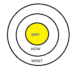The Golden Circle from Start With Why by Simon Sinek