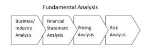 Fundamental Analysis 4 step