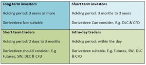 World Investor Week Leveraged Investing 4 types of investors or traders